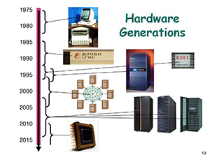 Hardware generations through the decades